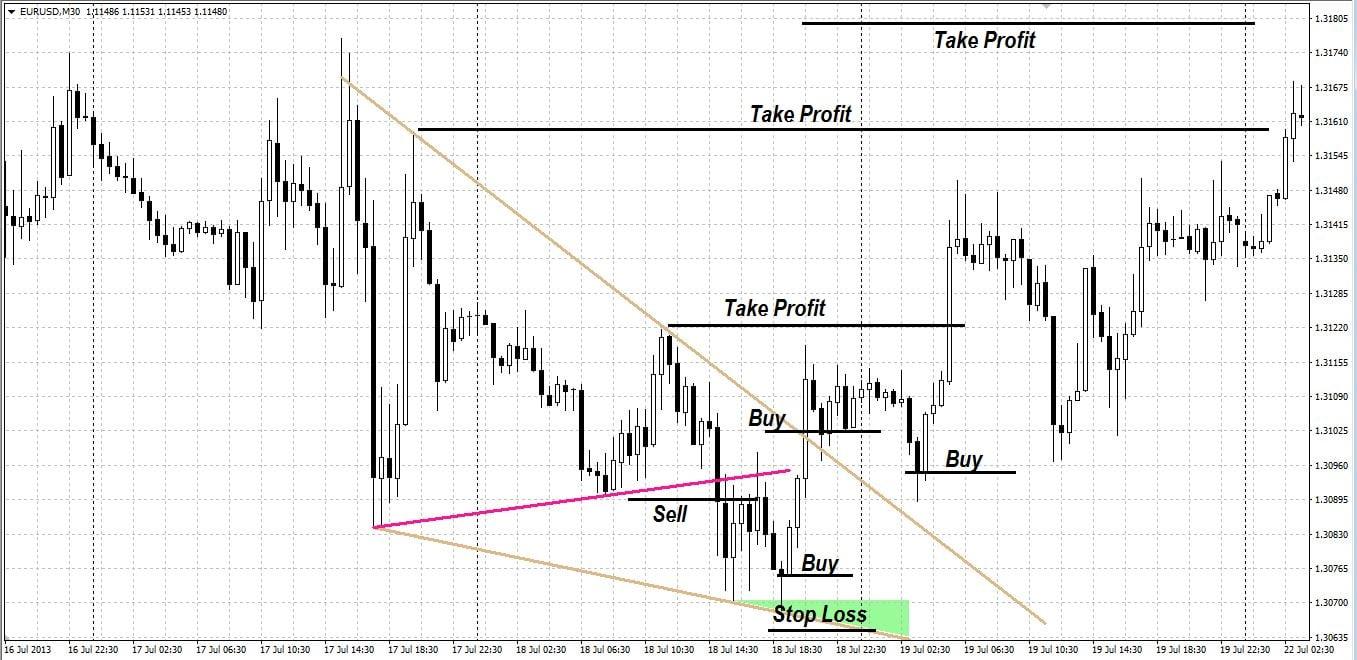 Как торговать на основе паттерна клин