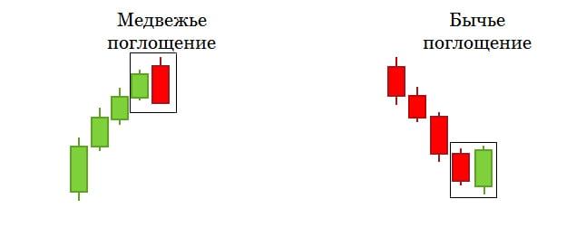 Схема отработки «Поглощения»