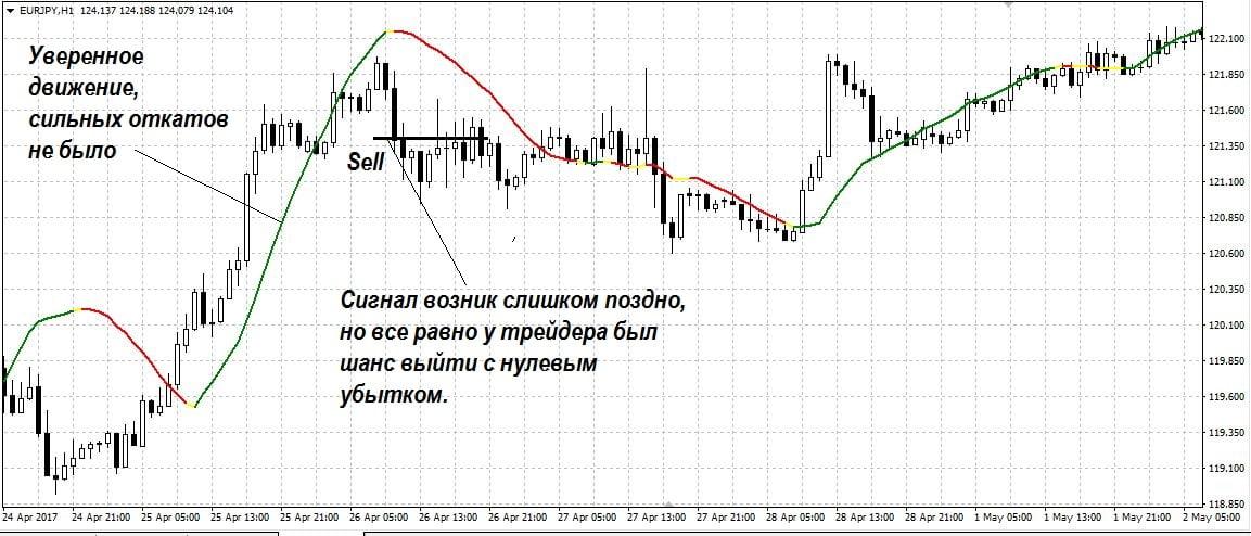 Сигналы индикатора, как использовать LSMA в торговле