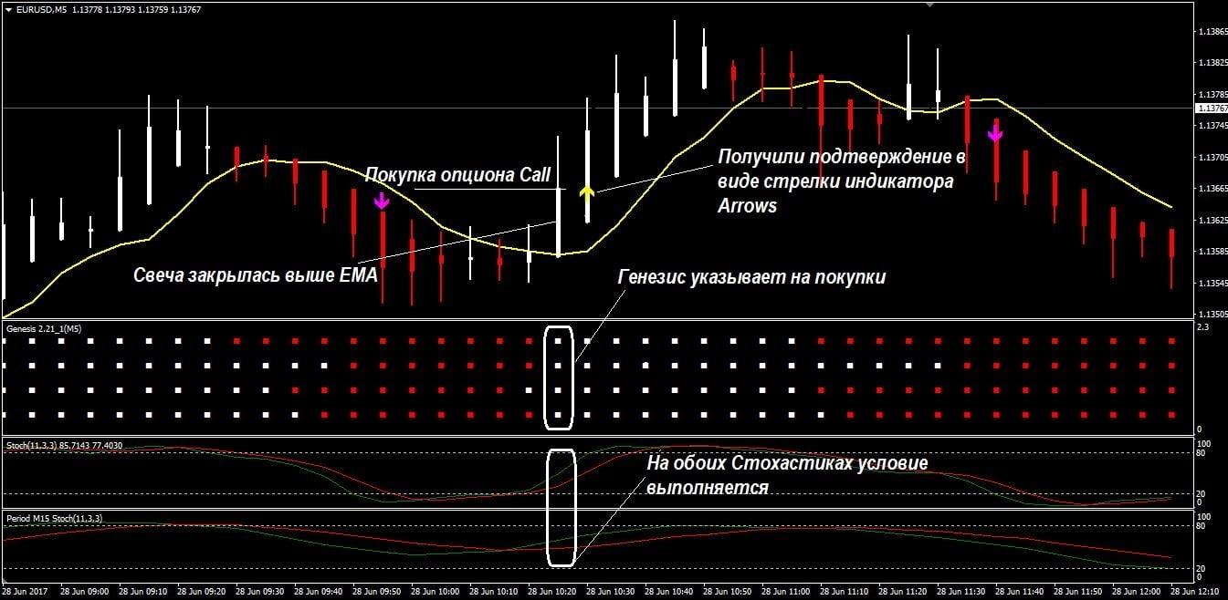 Стратегия Genesis Matrix