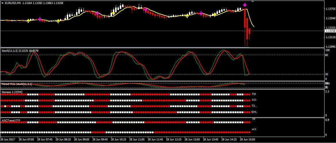 индикаторы форекс бинарные опционы мт4 м1