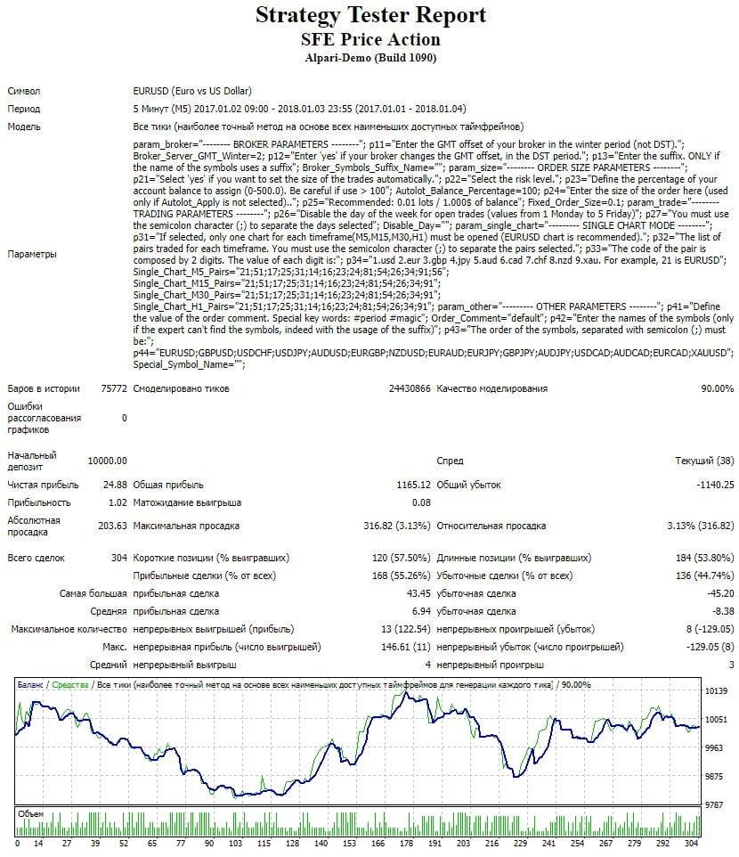 SFE Price Action