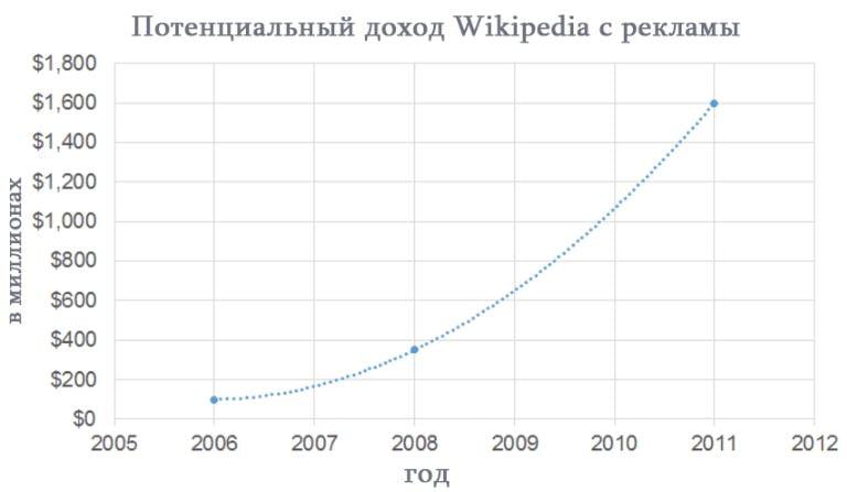 Криптовалюты это википедия курсы по работе с криптовалютой