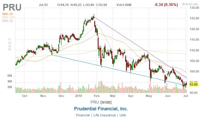 Prudential Financial, Inc. (PRU)