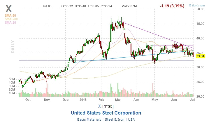 United States Steel Corporation (X)