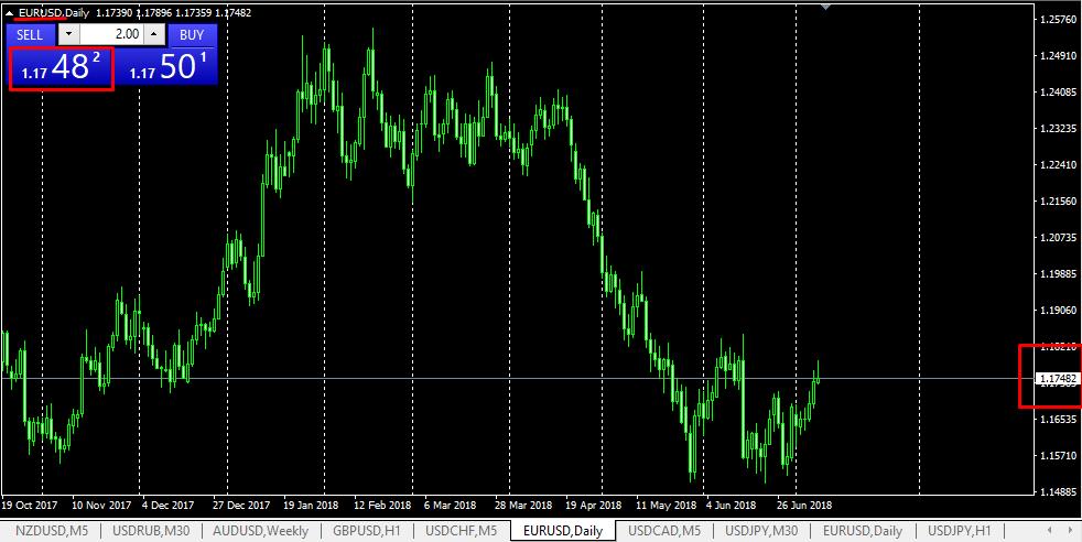 Параметр стоимости на косвенном активе EUR/US
