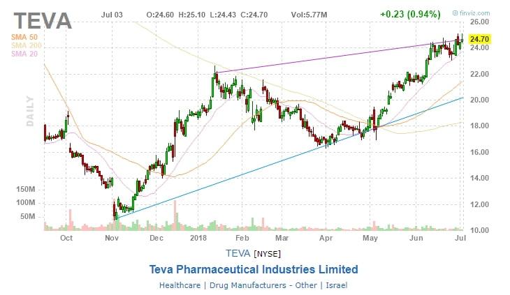 Teva Pharmaceutical Industries Limited (TEVA)