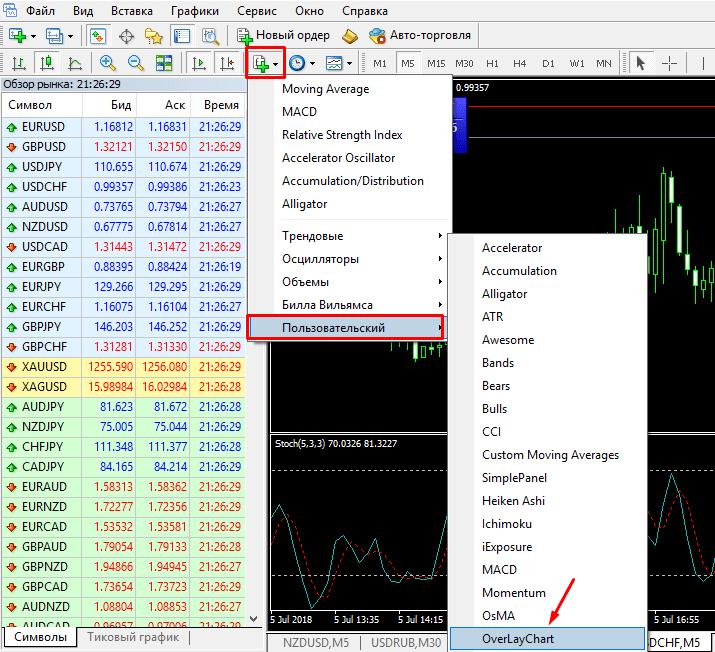 Overlay Chart среди списка индикаторов Forex