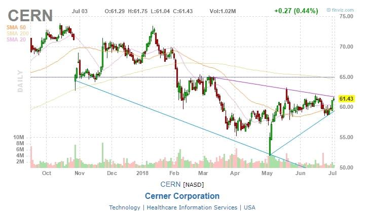 Cerner Corporation (CERN)