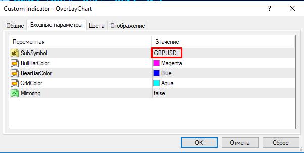 Настройка индикатора Overlay Chart