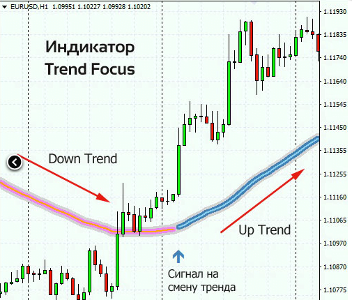 Скальпинг с Trend Focus