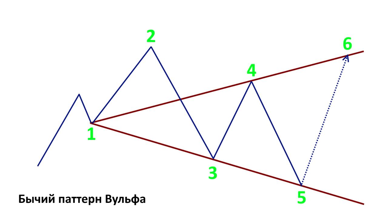 Схематическое отображение бычьих волн
