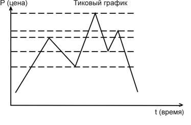 График тиков: цена, время