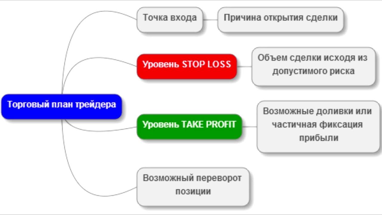 Базовый подход к торговой стратегии
