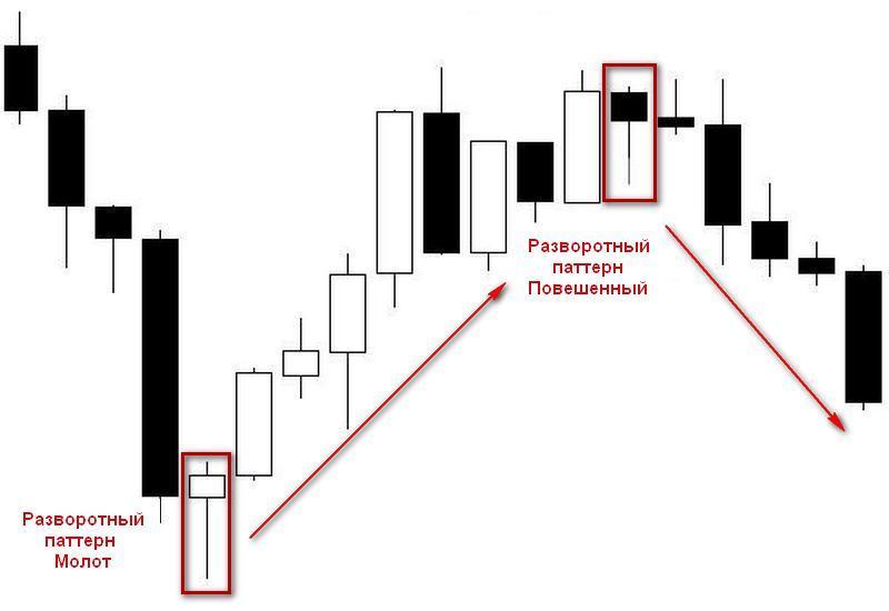 Пример торговли по моделям графического анализа