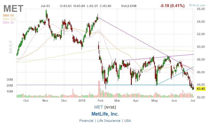 MetLife, Inc. (MET)