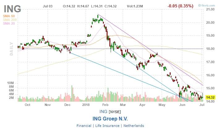 ING Groep N.V. (ING)