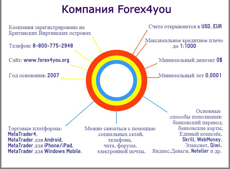 Торговые условия Forex4you