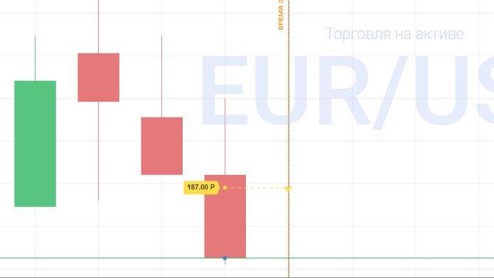 Стратегия Лестница на примере пары EUR\USD (игра на понижение)