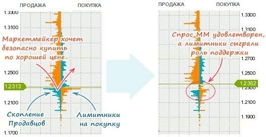 Процесс работы МаркетМейкера