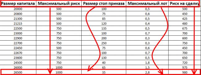 Результаты системы фиксированной суммы