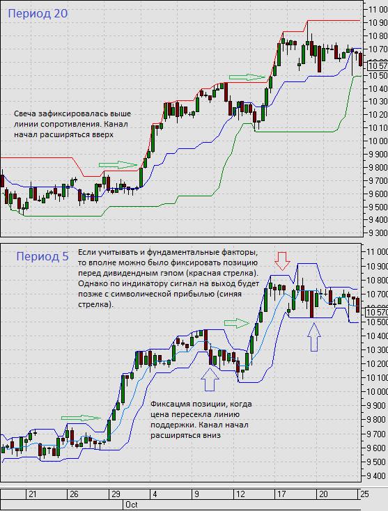 Разбор сигналов индикатор с периодами 20 и 5