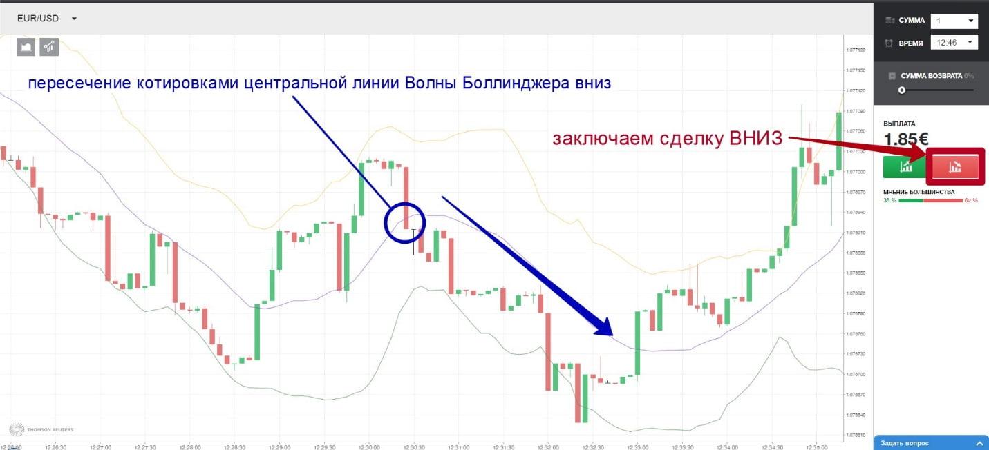 Покупка опциона на падение по стратегии «Bollinger тренд»