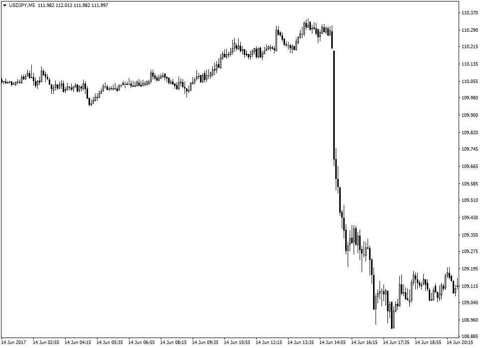 Реакция USD/JPY (М5) на июньские данные