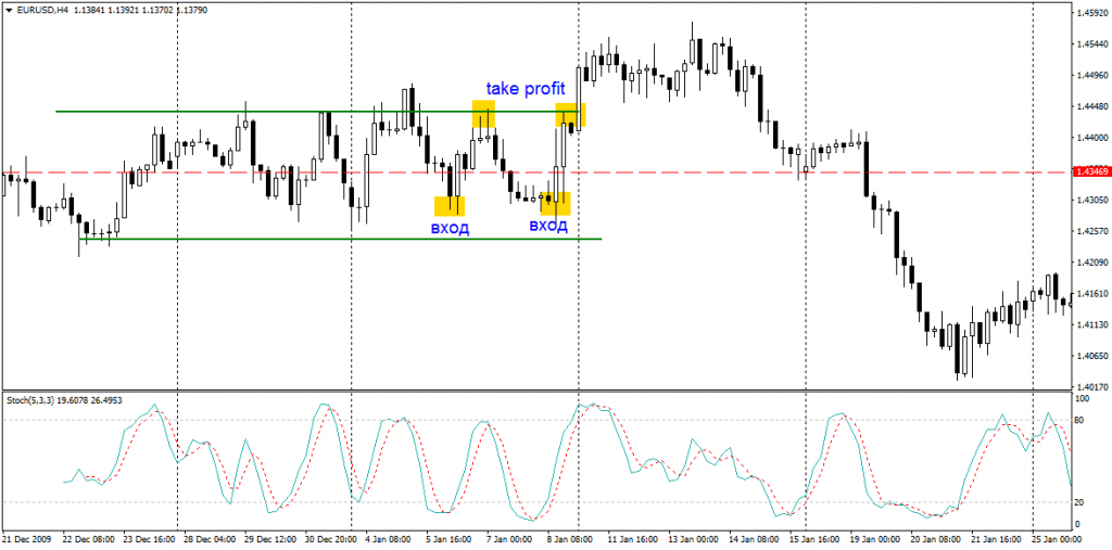 Сигнал индикатора на покупку актива