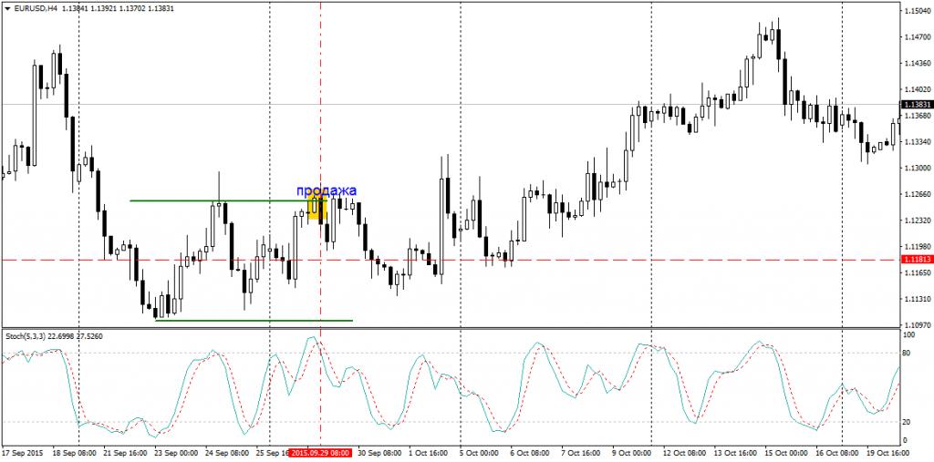 Сигнал индикатора на продажу актива