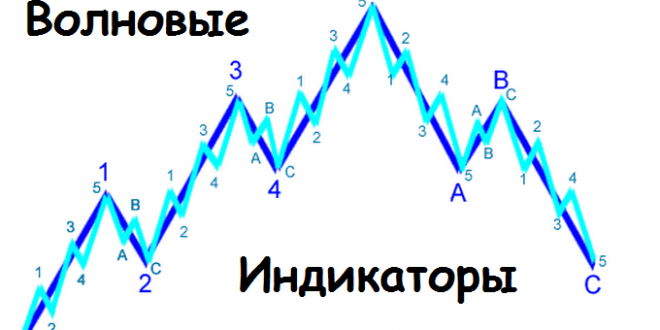 Индикаторы волн Эллиота