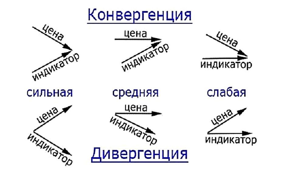 Отличие дивергенции и конвергенции