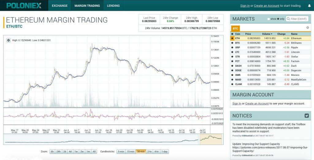 Анализ графика движения криптовалюты
