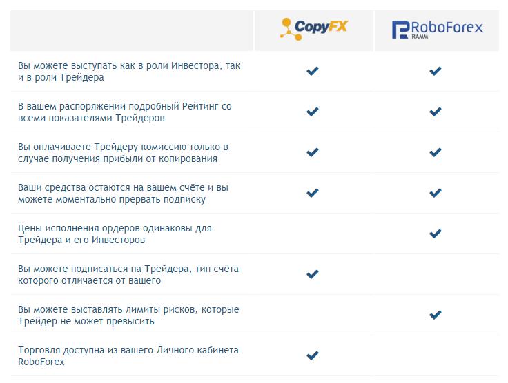 СравнениеCopyFX и RAMM-счета