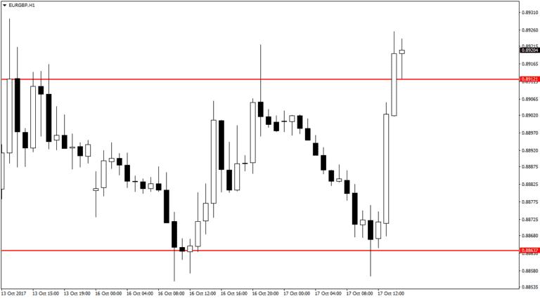 Колебания рыночного курса