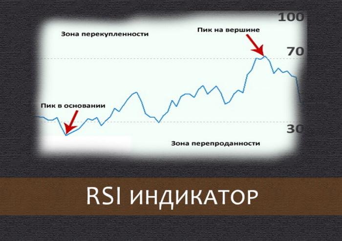 Осциллятор RSI