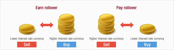 Правила начисления/списания денег при ролловере