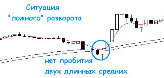 Ложный сигнал SELL Пуриа