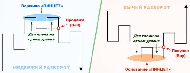 Свечная модель Пинцет