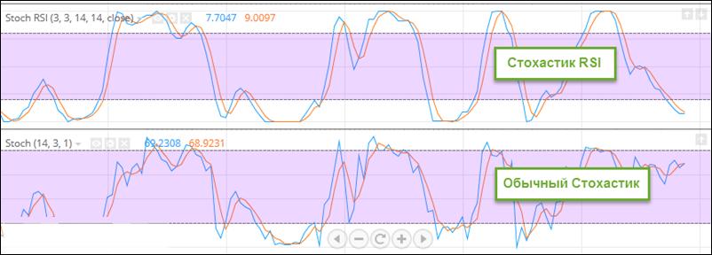 Различия в сигналах осцилляторов