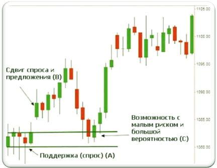 Книги форекс спрос и предложение прогноз на евро