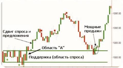 Выявление значимых уровней по Price Action
