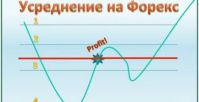 Форекс усреднение позиций торговля трейдеров на форекс