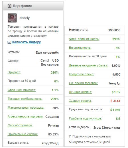 Статистика торговли лидера Dobriy