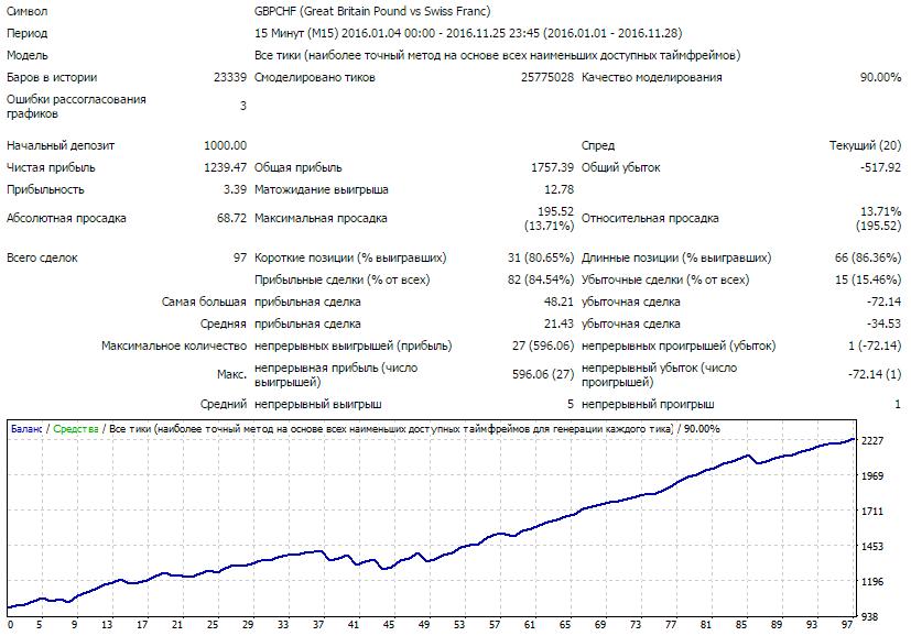 Результативность торговли парой GBP-CHF