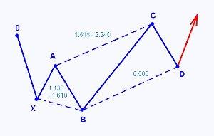 Модель 5-0 для бычьего тренда