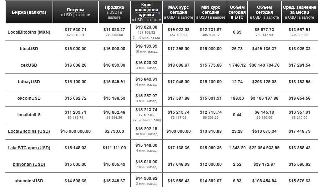 Сравнение стоимости криптовалют