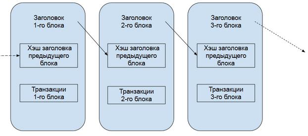 схема хранения блоков с транзакциями в Bitcoin