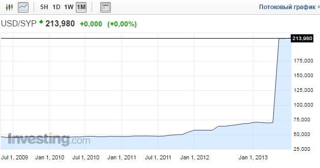 График сирийского фунта
