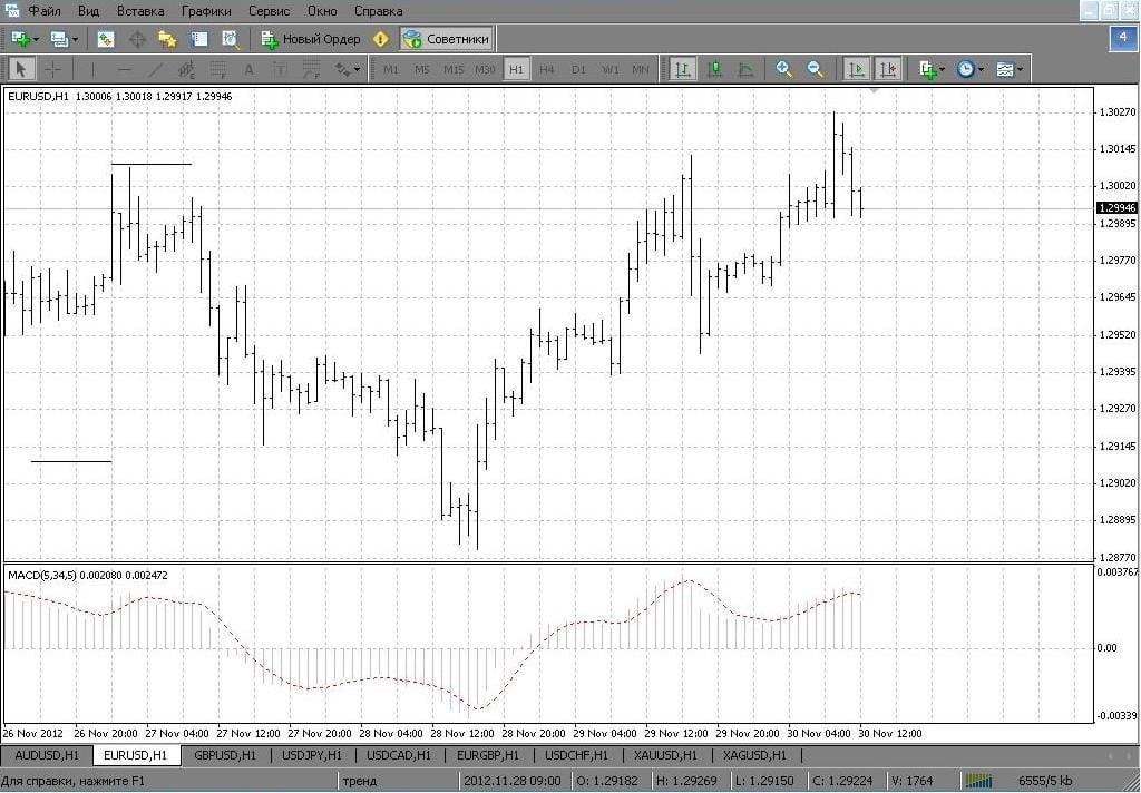 арный график Н1 валютной пары EUR/USD